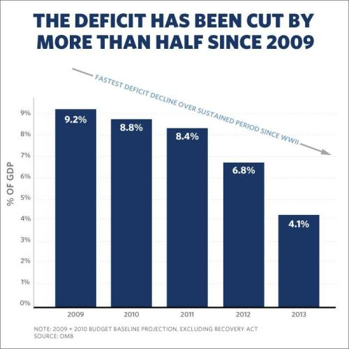 a deficits white house
