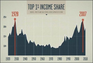 aa Income-Inequality-Graph-from-Robert-Reichs-New-Film